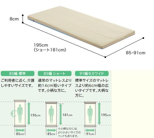 床ずれ防止マットレス ラテックスフューマット